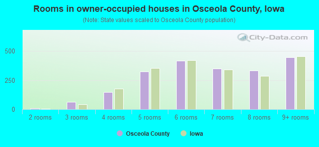 Rooms in owner-occupied houses in Osceola County, Iowa