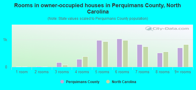 Rooms in owner-occupied houses in Perquimans County, North Carolina