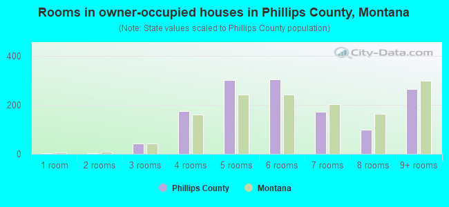 Rooms in owner-occupied houses in Phillips County, Montana