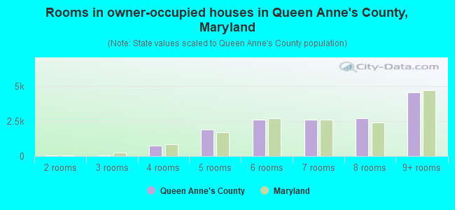 Rooms in owner-occupied houses in Queen Anne's County, Maryland