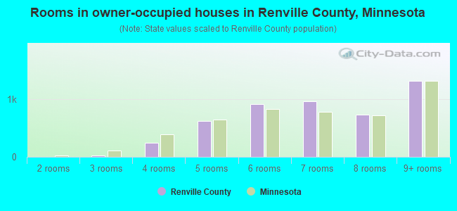 Rooms in owner-occupied houses in Renville County, Minnesota