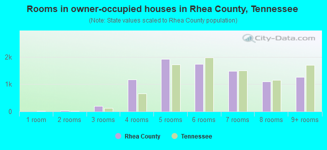 Rooms in owner-occupied houses in Rhea County, Tennessee
