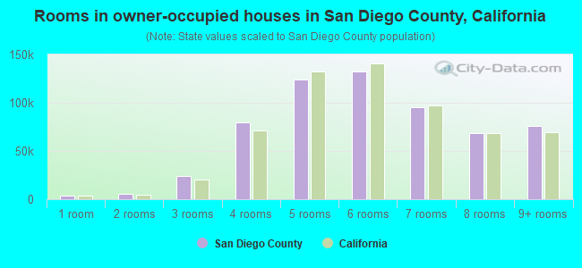 Rooms in owner-occupied houses in San Diego County, California