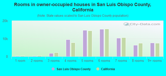 Rooms in owner-occupied houses in San Luis Obispo County, California