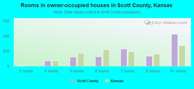 Rooms in owner-occupied houses in Scott County, Kansas