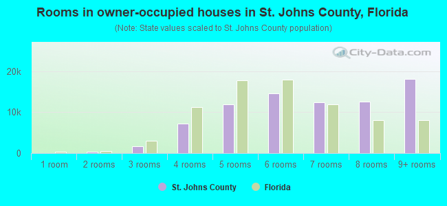 Rooms in owner-occupied houses in St. Johns County, Florida