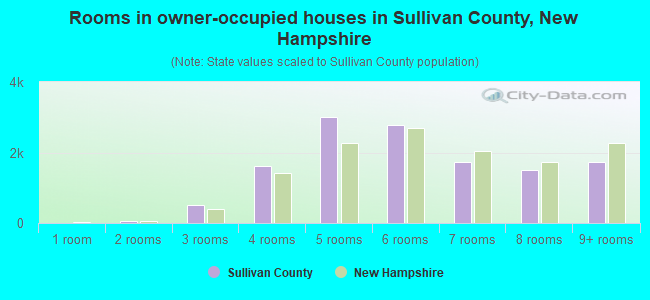 Rooms in owner-occupied houses in Sullivan County, New Hampshire