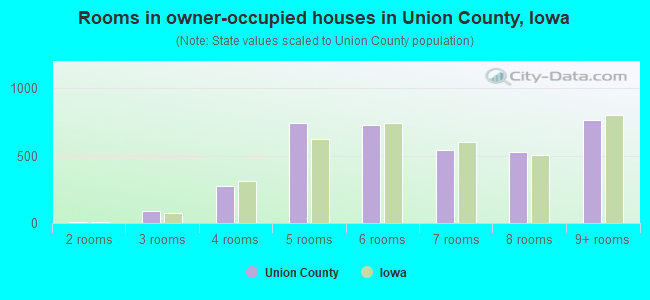 Rooms in owner-occupied houses in Union County, Iowa