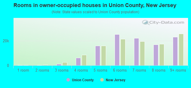 Rooms in owner-occupied houses in Union County, New Jersey