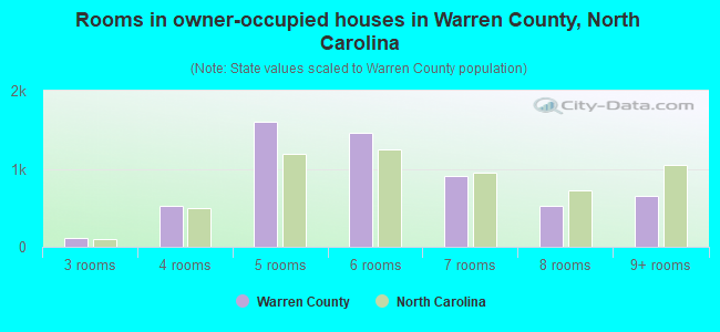 Rooms in owner-occupied houses in Warren County, North Carolina