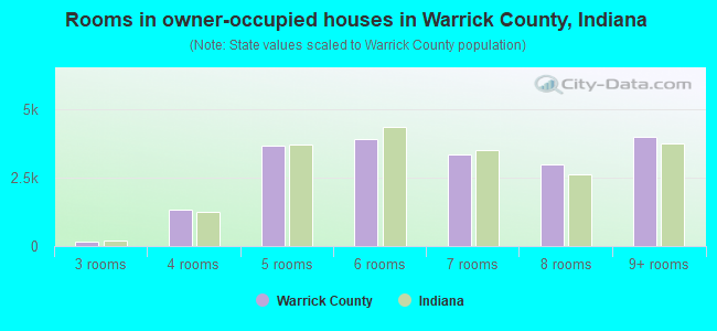 Rooms in owner-occupied houses in Warrick County, Indiana