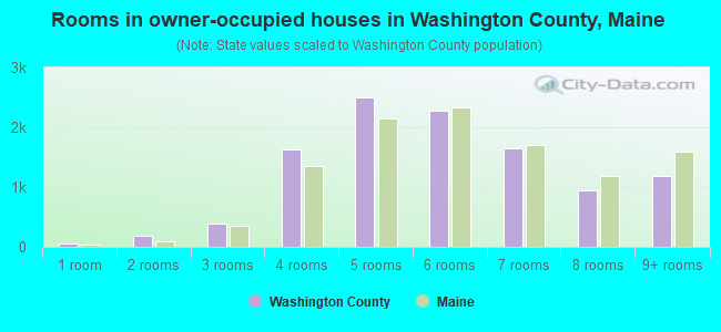 Rooms in owner-occupied houses in Washington County, Maine