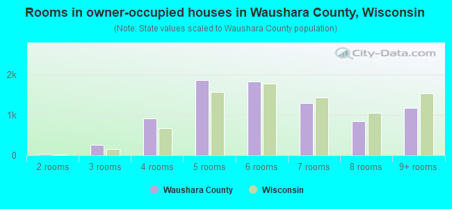 Rooms in owner-occupied houses in Waushara County, Wisconsin