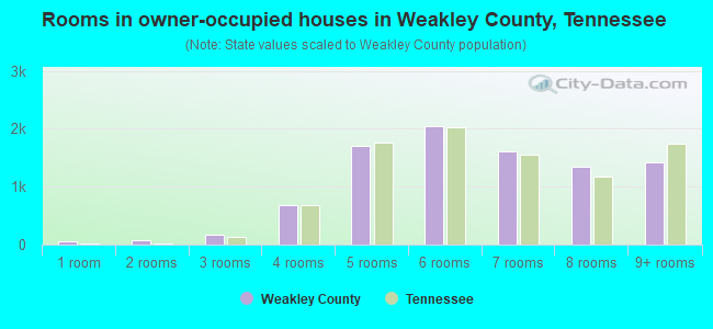 Rooms in owner-occupied houses in Weakley County, Tennessee
