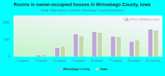 Rooms in owner-occupied houses in Winnebago County, Iowa