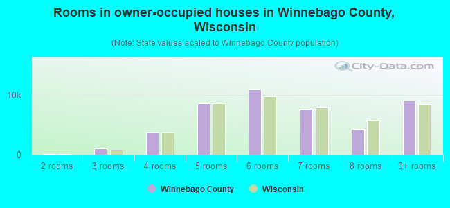 Rooms in owner-occupied houses in Winnebago County, Wisconsin