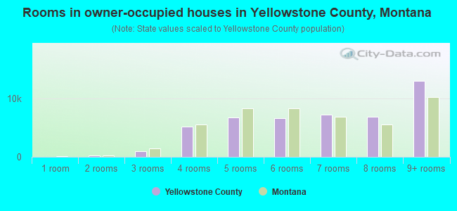 Rooms in owner-occupied houses in Yellowstone County, Montana
