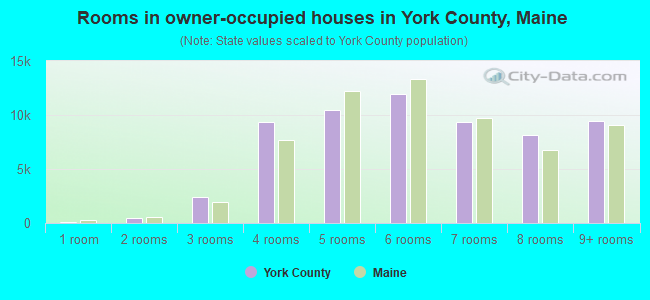 Rooms in owner-occupied houses in York County, Maine