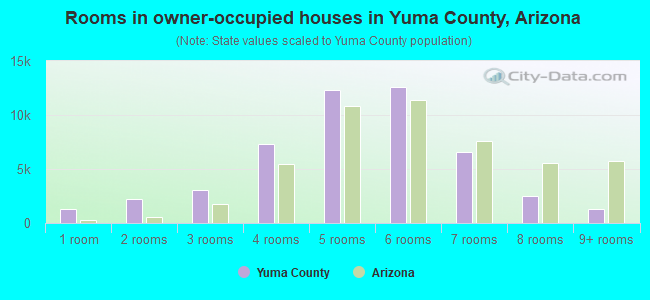 Rooms in owner-occupied houses in Yuma County, Arizona