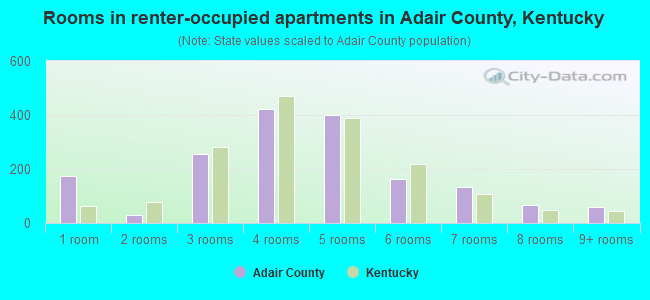 Rooms in renter-occupied apartments in Adair County, Kentucky