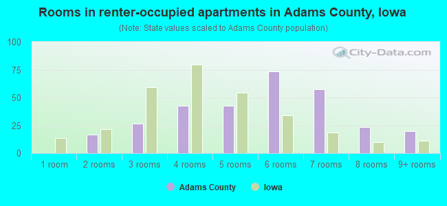 Rooms in renter-occupied apartments in Adams County, Iowa