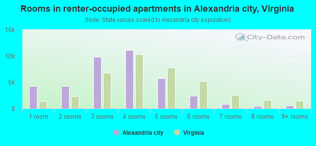 Rooms in renter-occupied apartments in Alexandria city, Virginia