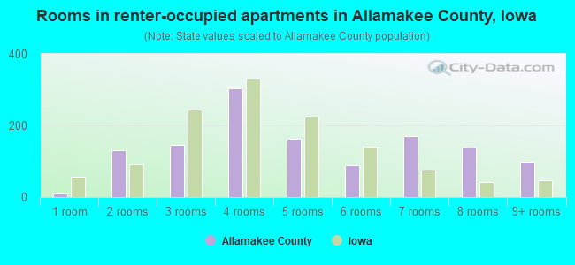 Rooms in renter-occupied apartments in Allamakee County, Iowa