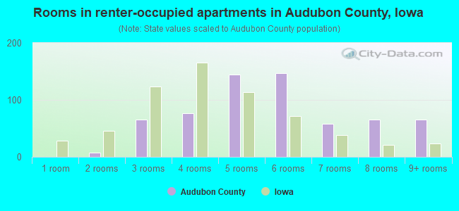 Rooms in renter-occupied apartments in Audubon County, Iowa