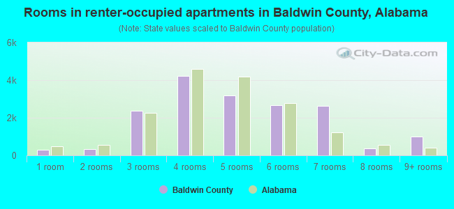 Rooms in renter-occupied apartments in Baldwin County, Alabama