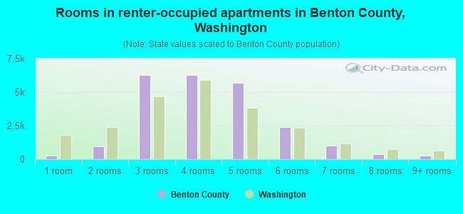 Rooms in renter-occupied apartments in Benton County, Washington