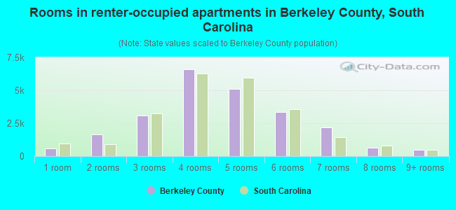 Rooms in renter-occupied apartments in Berkeley County, South Carolina