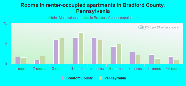 Rooms in renter-occupied apartments in Bradford County, Pennsylvania