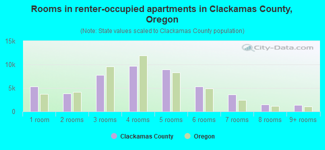 Rooms in renter-occupied apartments in Clackamas County, Oregon