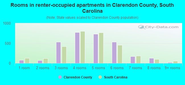 Rooms in renter-occupied apartments in Clarendon County, South Carolina