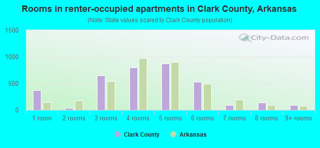 Rooms in renter-occupied apartments in Clark County, Arkansas