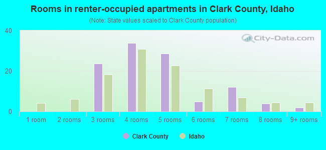 Rooms in renter-occupied apartments in Clark County, Idaho