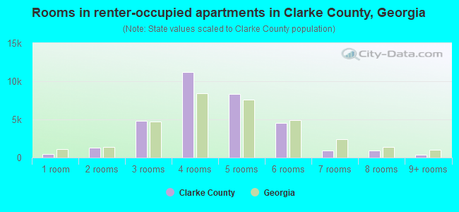 Rooms in renter-occupied apartments in Clarke County, Georgia
