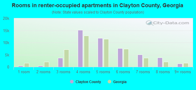 Rooms in renter-occupied apartments in Clayton County, Georgia