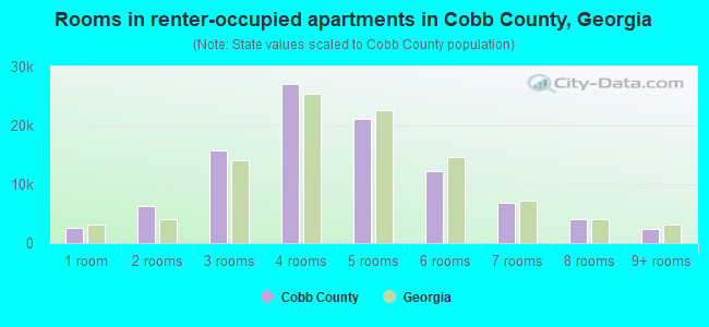 Cobb County, Georgia detailed profile - houses, real estate