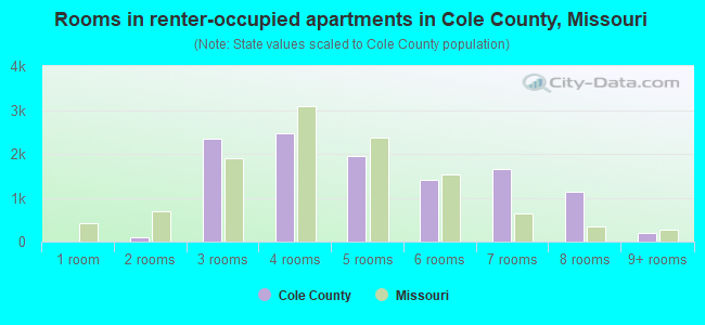 Rooms in renter-occupied apartments in Cole County, Missouri