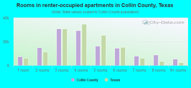 Rooms in renter-occupied apartments in Collin County, Texas