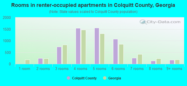 Rooms in renter-occupied apartments in Colquitt County, Georgia