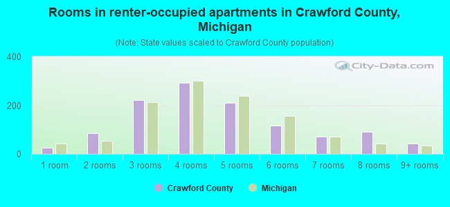 Rooms in renter-occupied apartments in Crawford County, Michigan