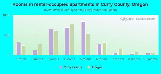 Rooms in renter-occupied apartments in Curry County, Oregon