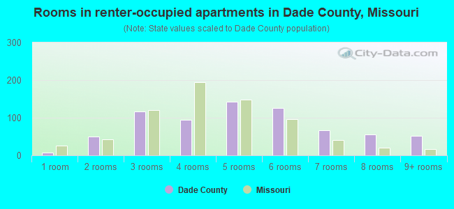 Rooms in renter-occupied apartments in Dade County, Missouri