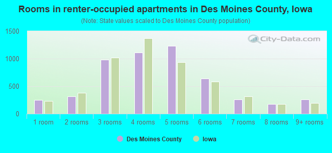 Rooms in renter-occupied apartments in Des Moines County, Iowa