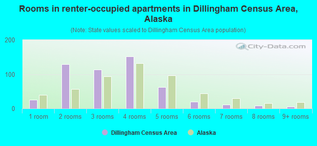 Rooms in renter-occupied apartments in Dillingham Census Area, Alaska