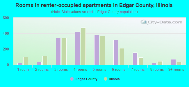 Rooms in renter-occupied apartments in Edgar County, Illinois