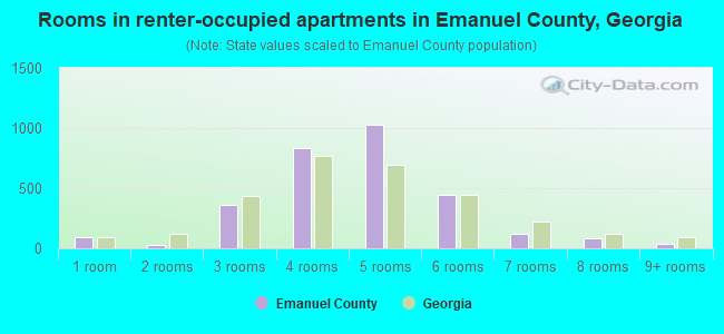 Rooms in renter-occupied apartments in Emanuel County, Georgia