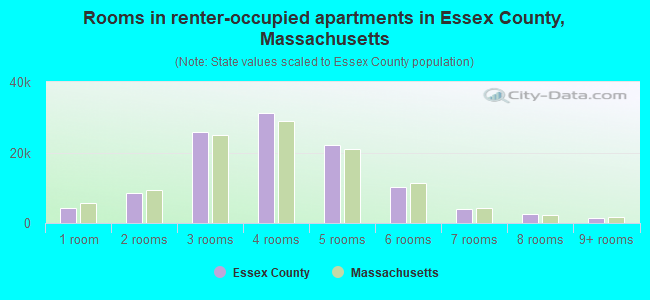 Rooms in renter-occupied apartments in Essex County, Massachusetts